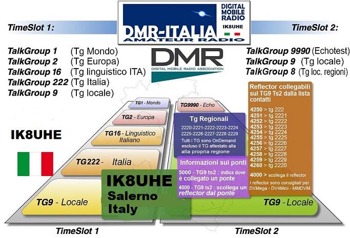 Funzionamento DMR-Italia-Mondo
