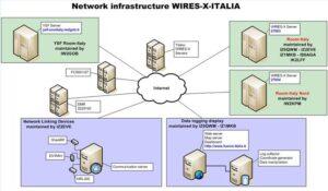 infrastruttura di rete della Wires-X-Italia