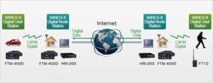 trasmissioni digitali con il sistema Yaesu